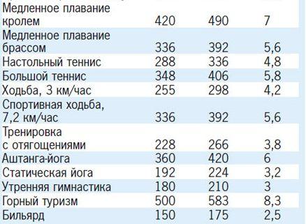 новости) скольуо калорий сгорает в бассейнк Жуковских тем временем