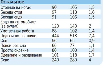 poterya-kaloriy-pri-odnom-orgazme